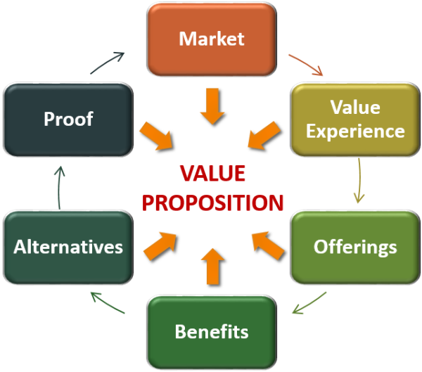 The 6 Steps to a Winning Value Proposition