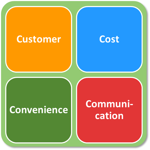 definition marketing 4 - definition & examples the 4 ps are an essential part of the marketing process in this lesson, we will discuss the importance of product, price, promotion, and place in marketing.